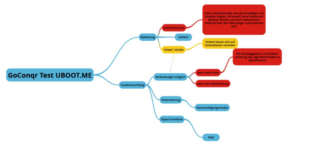 GoConqr - Lernplattform - Mindmap - Mind-Mapping-Tool