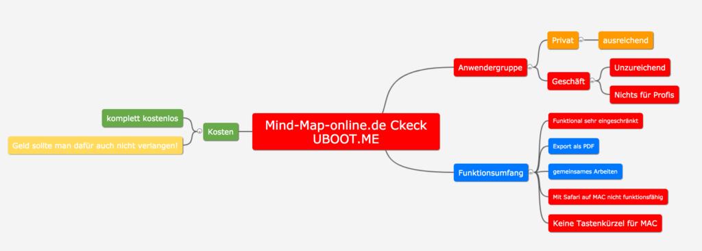 Eine Mindmap des Mind-Mapping-Tools Mind-Map-Online.de