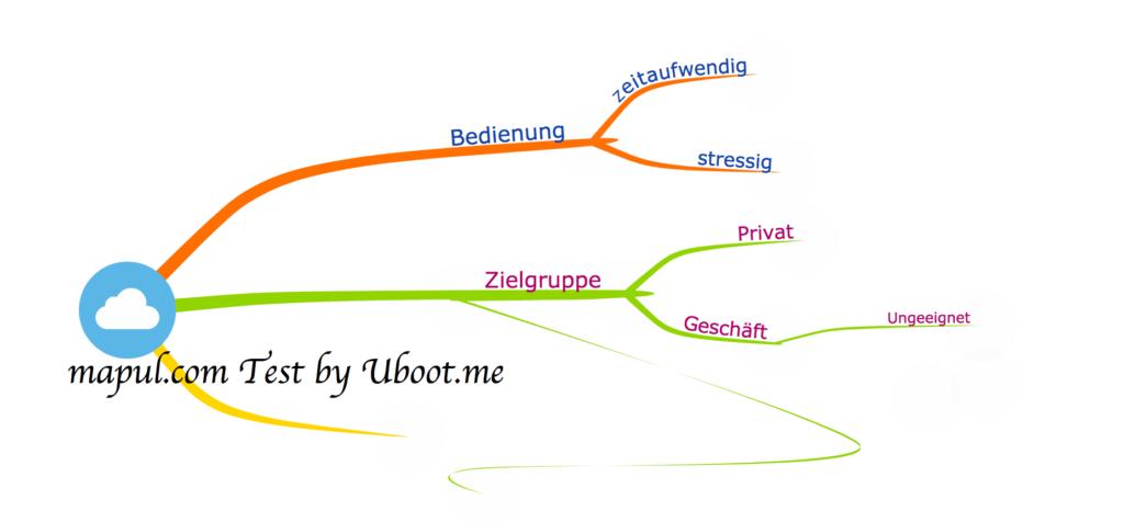 Eine Mindmap des Mind-Mapping-Tools Mapul.com